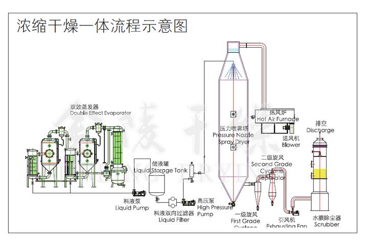 雙效濃縮器對疑難物質的回收